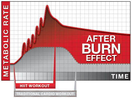 after-burn-effect