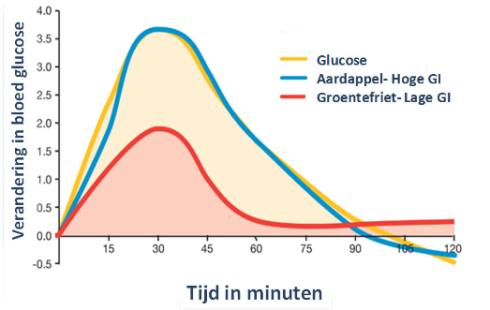 1 groentefriet glycemische index